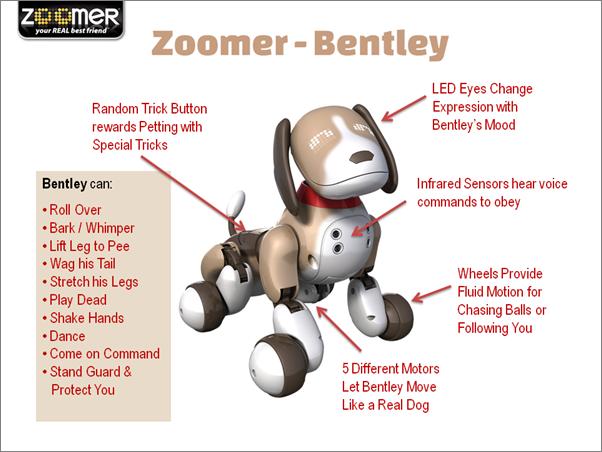 Zoomer Bentley Robot Puppy Dog Features
